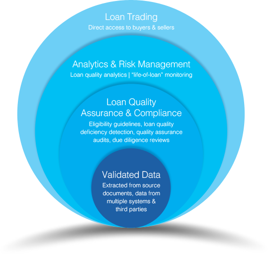 Loan quality and risk management software diagram data