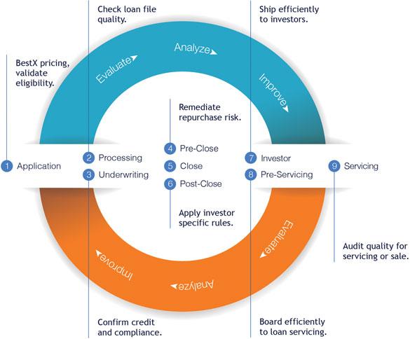 Mortgage Quality Control Software | LoanLogics